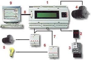 Regulačné a monitorovacie systémy technického maxima | ELEKTROSLUŽBY K+G, s.r.o.
